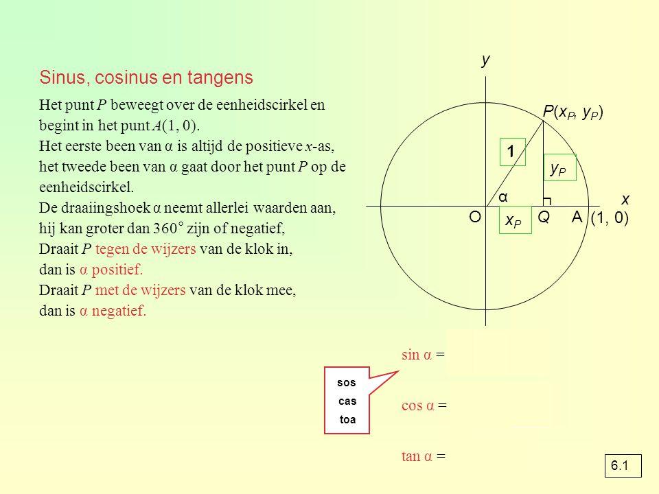 Sinus, cosinus en tangens Het punt P beweegt over de eenheidscirkel en begint in het punt A(1, 0). Het eerste been van α is altijd de positieve x-as,