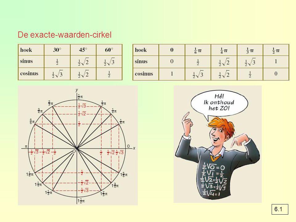 De exacte-waarden-cirkel 6.1