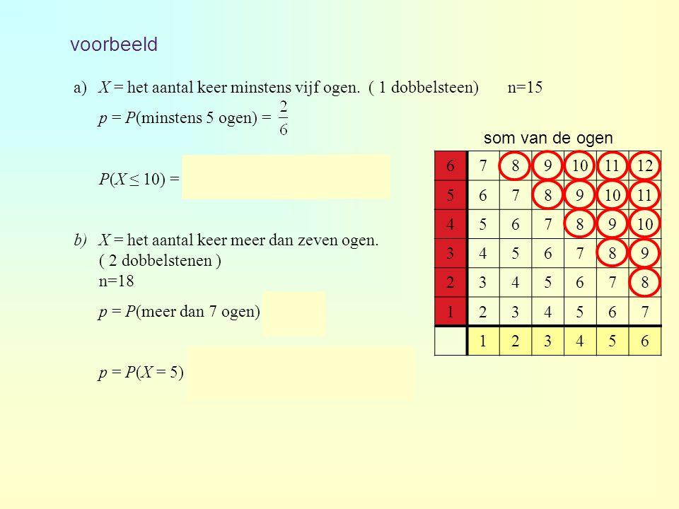 voorbeeld 6789101112 567891011 45678910 3456789 2345678 1234567 123456 som van de ogen a)X = het aantal keer minstens vijf ogen. ( 1 dobbelsteen) n=15