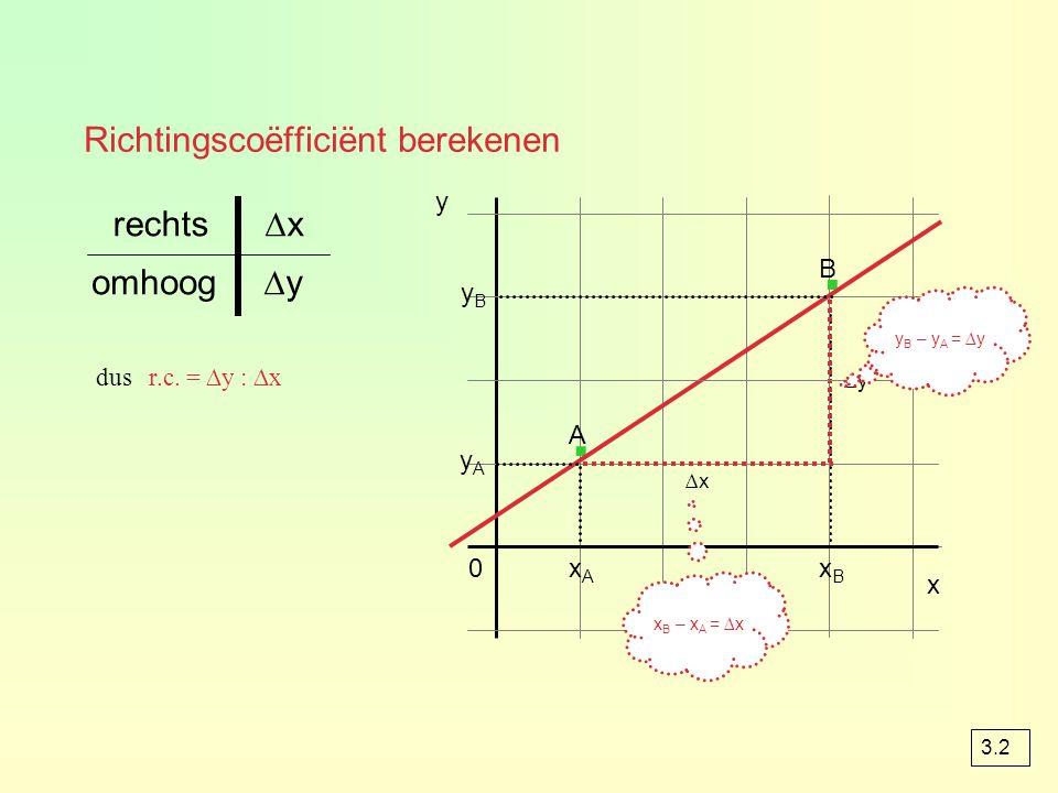 voorbeeld 4 0 1 · · x 4 -3 ∆yomhoog ∆xrechts r.c.