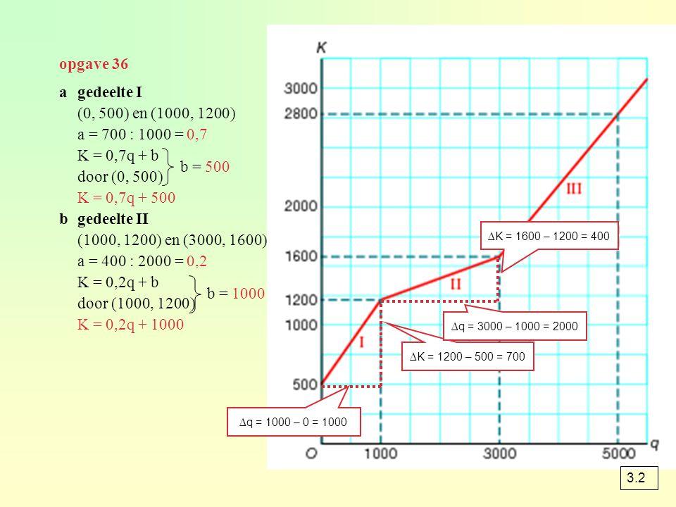 opgave 36 b = -200 ∆q = 5000 – 3000 = 2000 ∆K = 2800 – 1600 = 1200 bgedeelte III (3000, 1600) en (5000, 2800) a = 1200 : 2000 = 0,6 K = 0,6q + b door (3000, 1600) K = 0,6q – 200 cK = 0,7q + 500  0 en 1000 K = 0,2q + 1000  1000 en 3000 K = 0,6q – 200  groter 3000 dq = 1500  K = 1300 q = 3500  K = 1900 = (1900-1300) : 1300 × 100% ≈ 46,2% meer eopbrengst = 2600 × 2,60 = 6760 K = 0,2 x 2600 + 1000 = 1520 euro winst = 6760 – 1520 = 5240 euro