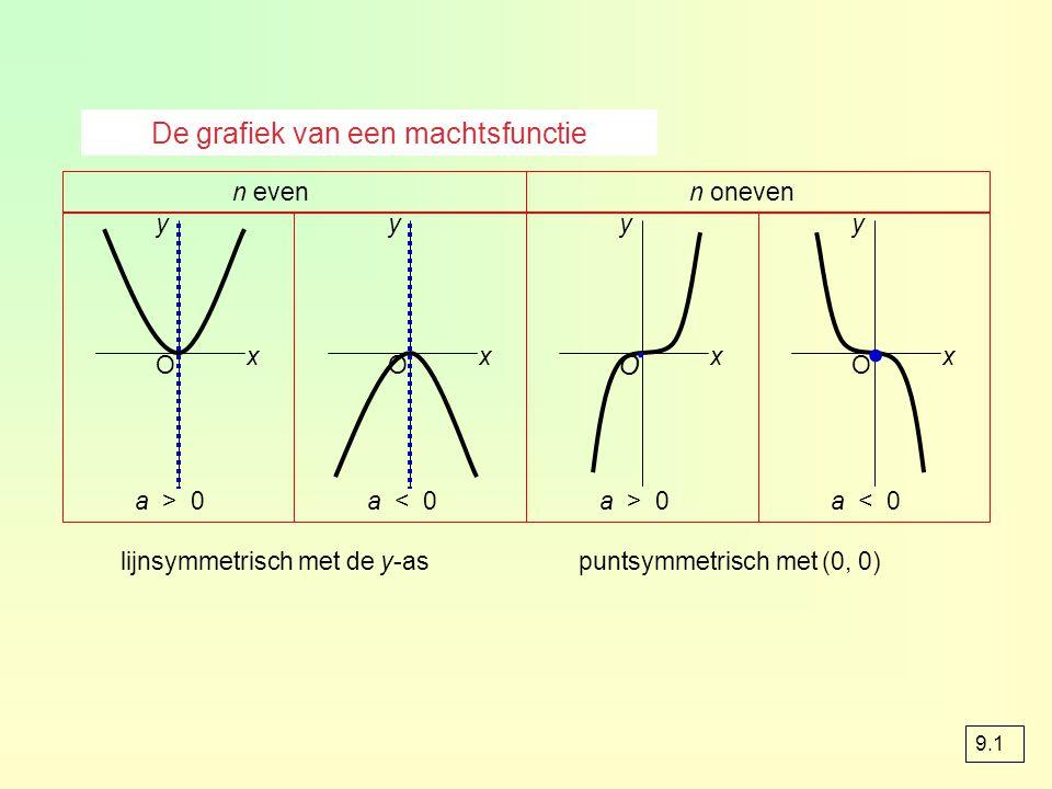Grafieken van machtsfuncties verschuiven y = x² top (0, 0) y = ( x – 4 )² 4 naar rechts top (4, 0) y = ( x – 4 )² + 3 3 omhoog top (4, 3) y = 2 ( x – 4 )² + 3 parabool smaller top hetzelfde top (4, 3) y = a ( x - p )² + q top (p, q) x top bereken je door wat tussen haakjes staat 0 te maken y = ax n  y = a(x – p) n + q grafiek van translatie (p, q) beeldgrafiek algemeen x y O 9.1