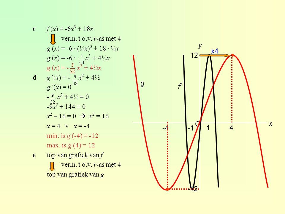 cf (x) = -6x 3 + 18x verm. t.o.v. y-as met 4 g (x) = -6 · (¼x) 3 + 18 · ¼x g (x) = -6 · x 3 + 4½x g (x) = - x 3 + 4½x dg' (x) = - x 2 + 4½ g' (x) = 0