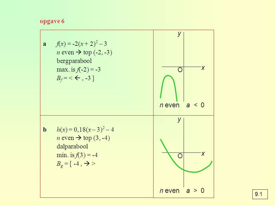 opgave 11 a y = 0,3x 4 y = 0,3(x + 5) 4 + 6 y = 0,9(x + 5) 4 + 18 top (-5, 18) by = 0,3x 4 y = 0,9x 4 y = 0,9(x + 5) 4 + 6 top (-5, 6) translatie (-5, 6) verm.