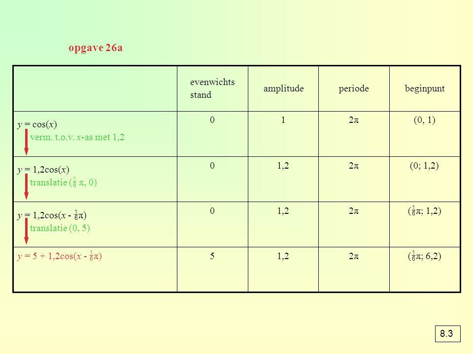 (  π; 6,2)2π2π1,25y = 5 + 1,2cos(x -  π) (  π; 1,2)2π2π1,20 y = 1,2cos(x -  π) translatie (0, 5) (0; 1,2)2π2π1,20 y = 1,2cos(x) translatie (  π, 0) (0, 1)2π2π10 y = cos(x) verm.
