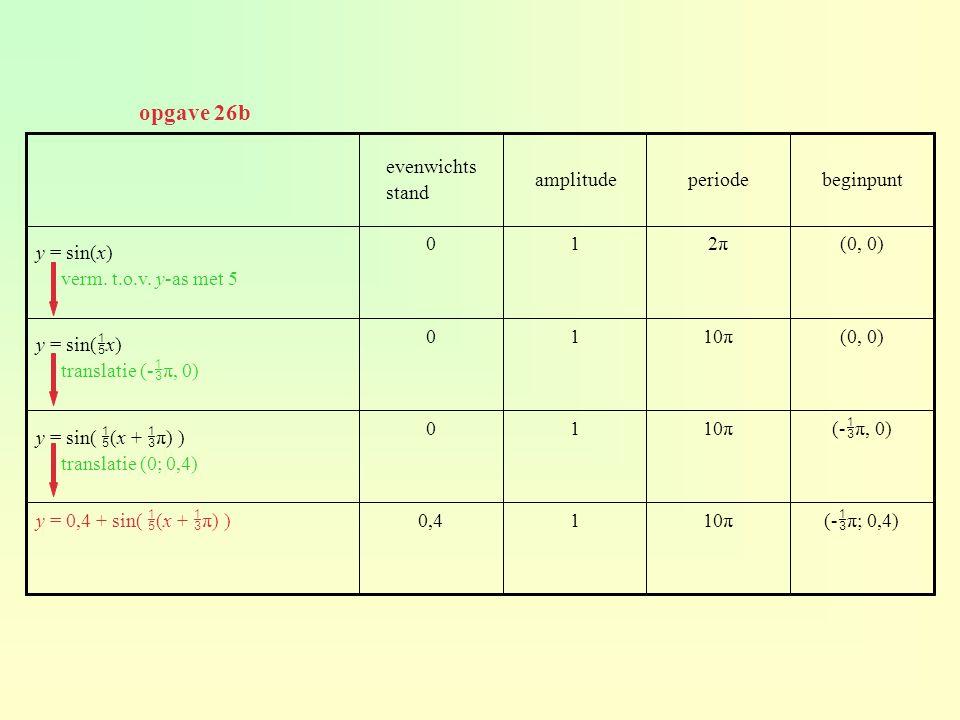 (-  π; 0,4)10π10,4y = 0,4 + sin(  (x +  π) ) (-  π, 0)10π10 y = sin(  (x +  π) ) translatie (0; 0,4) (0, 0)10π10 y = sin(  x) translatie (-  π