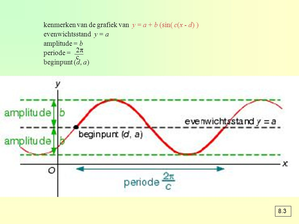 kenmerken van de grafiek van y = a + b (sin( c(x - d) ) evenwichtsstand y = a amplitude = b periode = beginpunt (d, a) 2π2π c 8.3