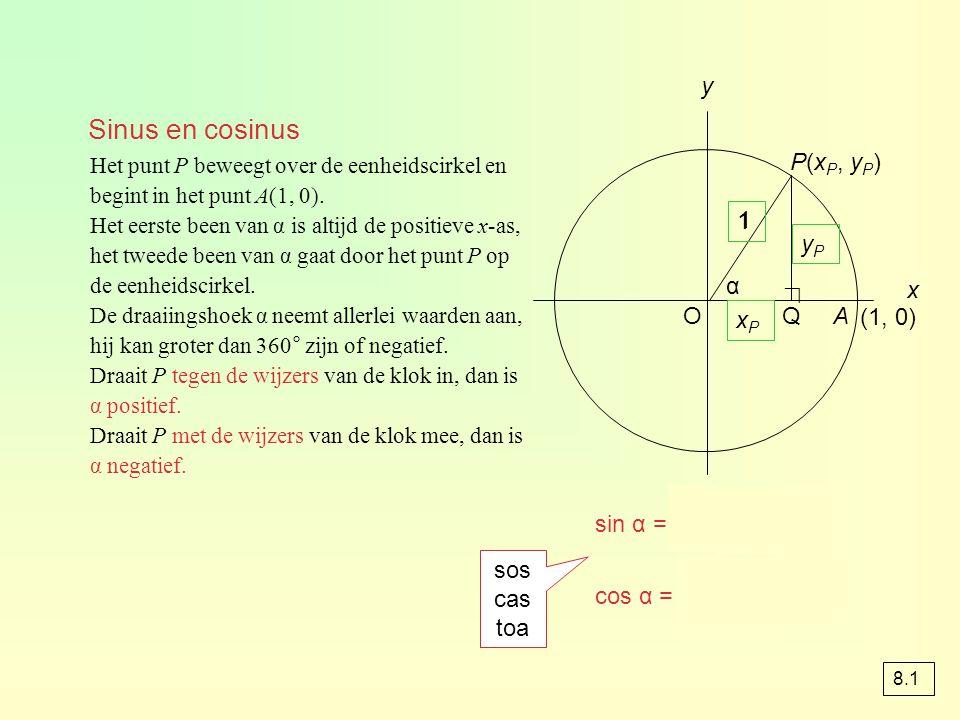 sin α = = = y P cos α = = = x P PQ OP y P 1 OQ OP x P 1 Het punt P beweegt over de eenheidscirkel en begint in het punt A(1, 0).
