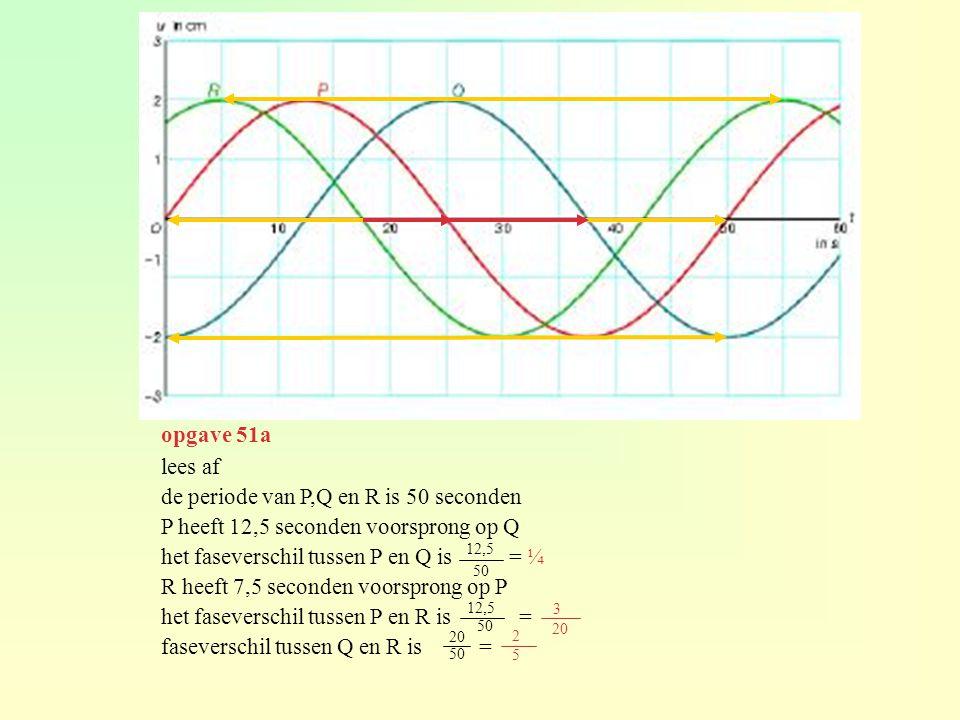 lees af de periode van P,Q en R is 50 seconden P heeft 12,5 seconden voorsprong op Q het faseverschil tussen P en Q is = ¼ R heeft 7,5 seconden voorsprong op P het faseverschil tussen P en R is = faseverschil tussen Q en R is = 12,5 50 12,5 50 3 20 50 2 5 opgave 51a