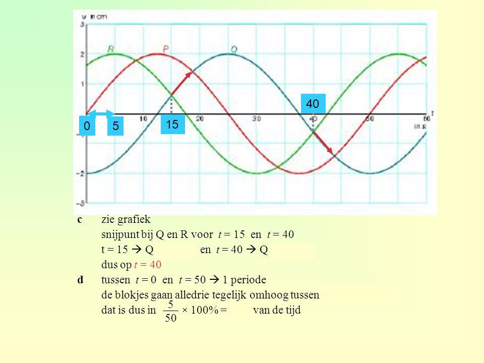 czie grafiek snijpunt bij Q en R voor t = 15 en t = 40 t = 15  Q omhoog en t = 40  Q omlaag dus op t = 40 dtussen t = 0 en t = 50  1 periode de blokjes gaan alledrie tegelijk omhoog tussen t = 0 en t = 5 dat is dus in × 100% = 10% van de tijd 5 50 15 40 5 0