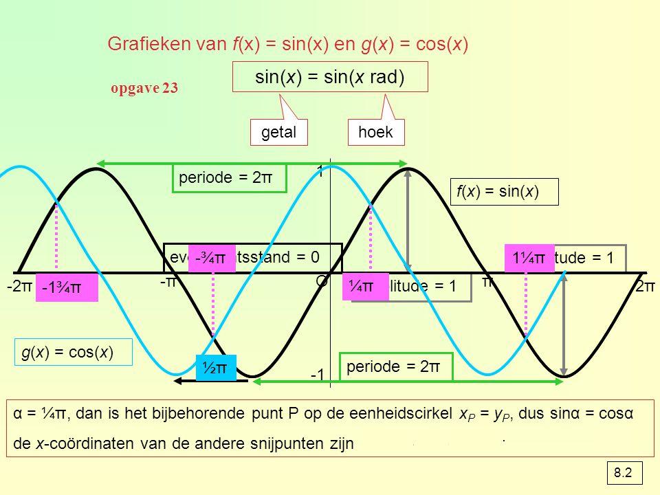 Grafieken van f(x) = sin(x) en g(x) = cos(x) sin(x) = sin(x rad) getal hoek Oπ 2π2π -π-π -2π 1 periode = 2π amplitude = 1 evenwichtsstand = 0 f(x) = sin(x) g(x) = cos(x) α = ¼π, dan is het bijbehorende punt P op de eenheidscirkel x P = y P, dus sinα = cosα de x-coördinaten van de andere snijpunten zijn -1¾π, -¾π en 1¼π -1¾π -¾π-¾π ¼π¼π 1¼π ½π½π opgave 23 8.2