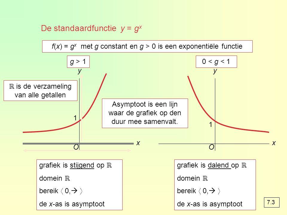 tel in de formule d op bij de functiewaarde y = g x translatie (0, d) y = g x + d vervang in de formule x door x – c y = g x translatie (c, 0) y = g x – c vervang in de formule x door · x y = g x verm.