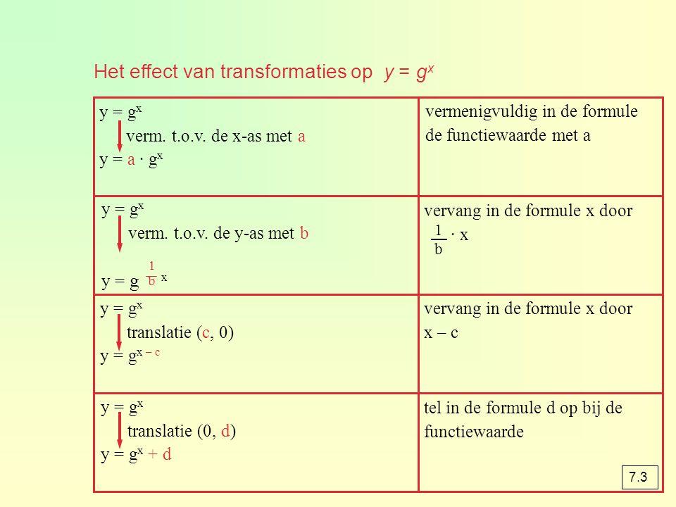 tel in de formule d op bij de functiewaarde y = g x translatie (0, d) y = g x + d vervang in de formule x door x – c y = g x translatie (c, 0) y = g x