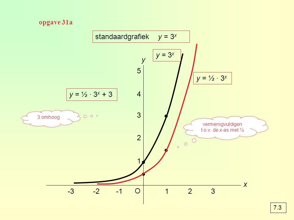 standaardgrafiek y = 3 x y O x 123-2-3 1 2 3 4 5 y = 3 x y = ½ · 3 x y = ½ · 3 x + 3 vermenigvuldigen t.o.v. de x-as met ½ 3 omhoog opgave 31a 7.3