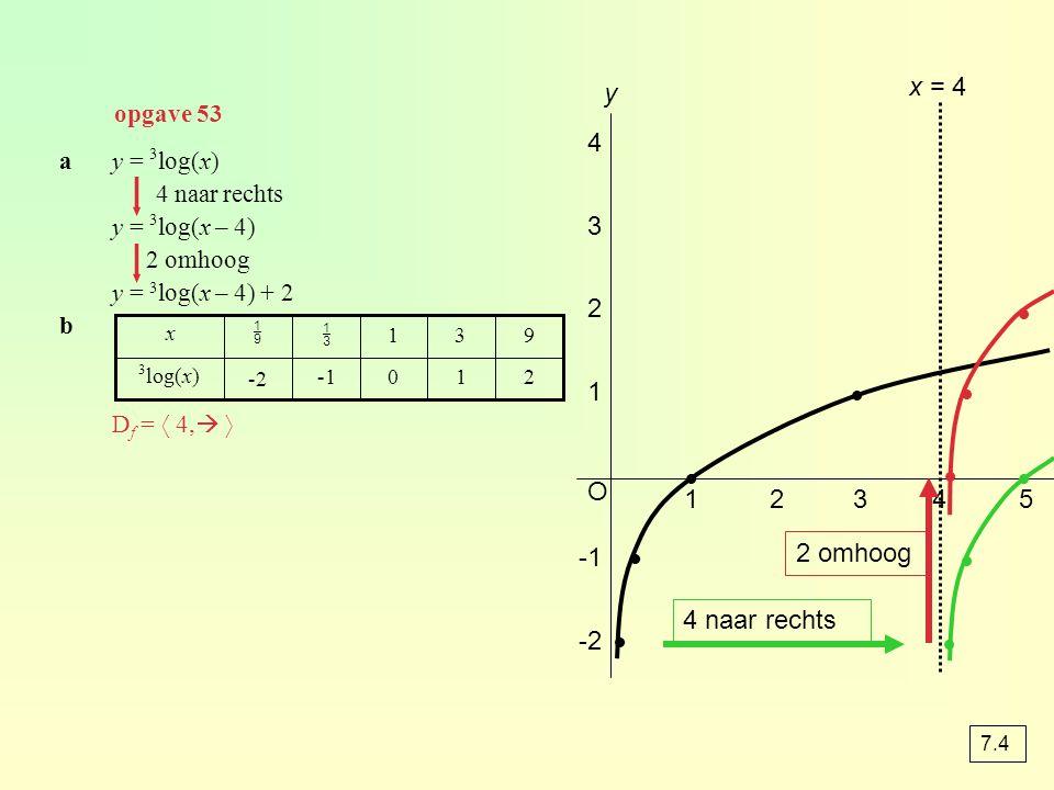 a bteken cXmin = 0, Xmax = 10, Ymin = -1 en Ymax = 1 1 0,7 0,30 -0,3 f(x)f(x) 10 5 2 1½ x O y x 24681010 1 opgave 56
