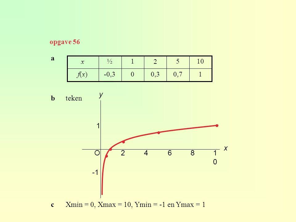 din = 1 + k · log(iso) din = 21 en iso = 100 invullen geeft 21 = 1 + k · log(100) 21 = 1 + 2k 2k = 20 k = 10 k = 10 en iso = 400 invullen geeft din = 1 + 10log(400) din ≈ 27 k = 10 en din = 24 invullen geeft 24 = 1 + 10log(iso) 10log(iso) = 23 log(iso) = 2,3 iso ≈ 200 opgave 57