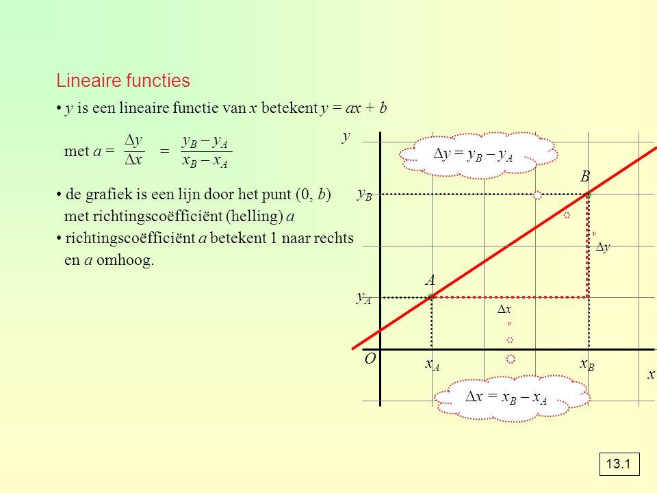 Logaritme en exponent 2 x = 8 x = 3 want 2 3 = 8 2 x = 8 ⇔ 2 log(8) 2 3 = 8 ⇔ 2 log(8) = 3 2 log(32) = 5 want 2 5 = 32 algemeen: g log(x) = y betekent g y = x dus g log(g y ) = y x > 0, g > 0 en g ≠ 0 13.4