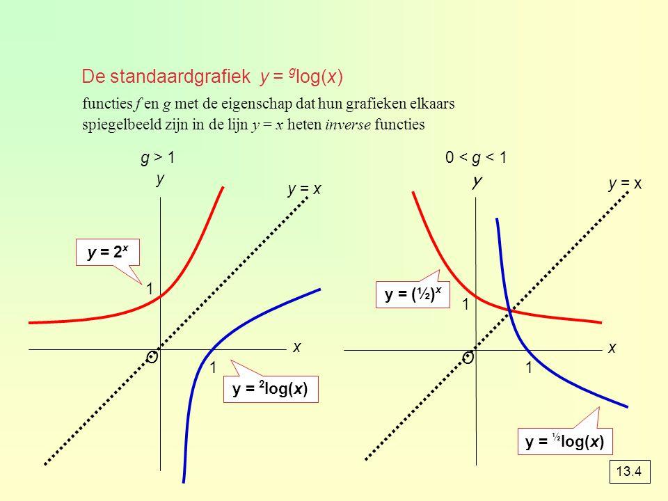 De standaardgrafiek y = g log(x) functies f en g met de eigenschap dat hun grafieken elkaars spiegelbeeld zijn in de lijn y = x heten inverse functies