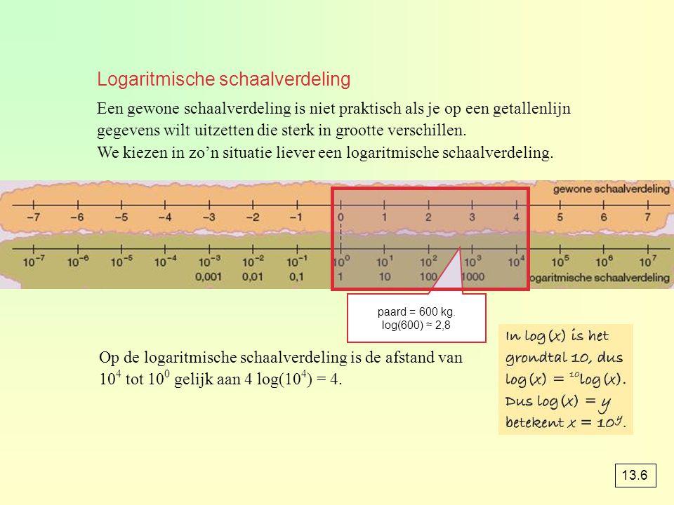 Logaritmische schaalverdeling Een gewone schaalverdeling is niet praktisch als je op een getallenlijn gegevens wilt uitzetten die sterk in grootte ver