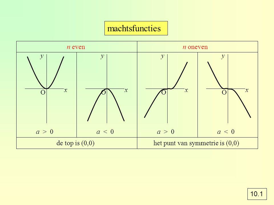 machtsfuncties n even a > 0 x y de top is (0,0) O a < 0 x y O n oneven a > 0 x y het punt van symmetrie is (0,0) O a < 0 x y O 10.1