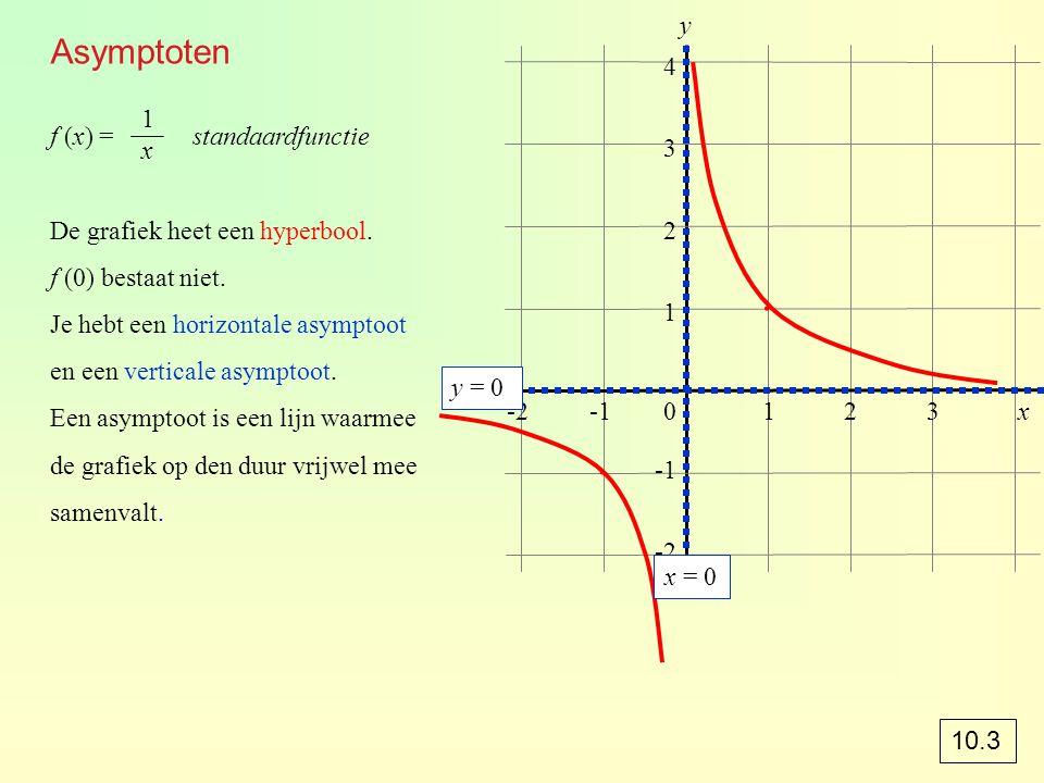 f (x) = standaardfunctie De grafiek heet een hyperbool. f (0) bestaat niet. Je hebt een horizontale asymptoot en een verticale asymptoot. Een asymptoo