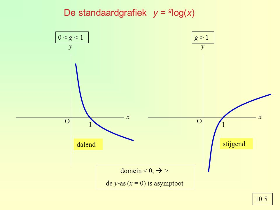 De standaardgrafiek y = g log(x) O x y 0 < g < 1 1 O x y g > 1 1 dalend stijgend domein de y-as (x = 0) is asymptoot 10.5