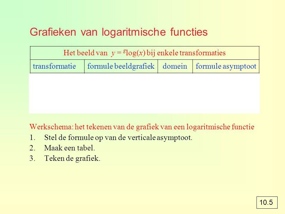 Grafieken van logaritmische functies Werkschema: het tekenen van de grafiek van een logaritmische functie 1.Stel de formule op van de verticale asympt