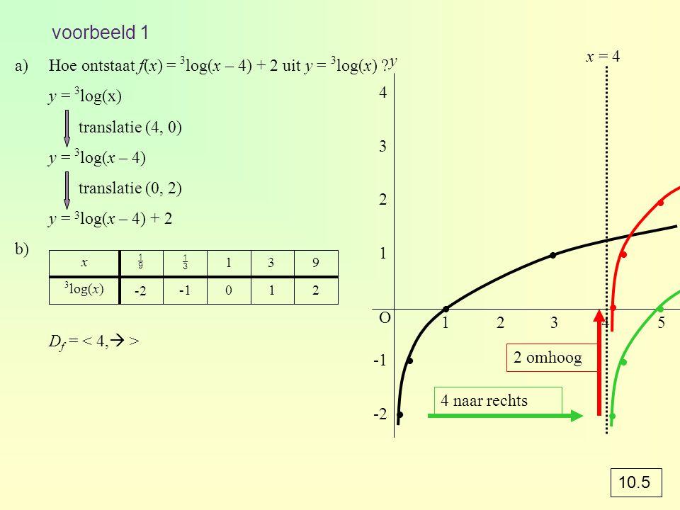 voorbeeld 1 a)Hoe ontstaat f(x) = 3 log(x – 4) + 2 uit y = 3 log(x) ? y = 3 log(x) translatie (4, 0) y = 3 log(x – 4) translatie (0, 2) y = 3 log(x –