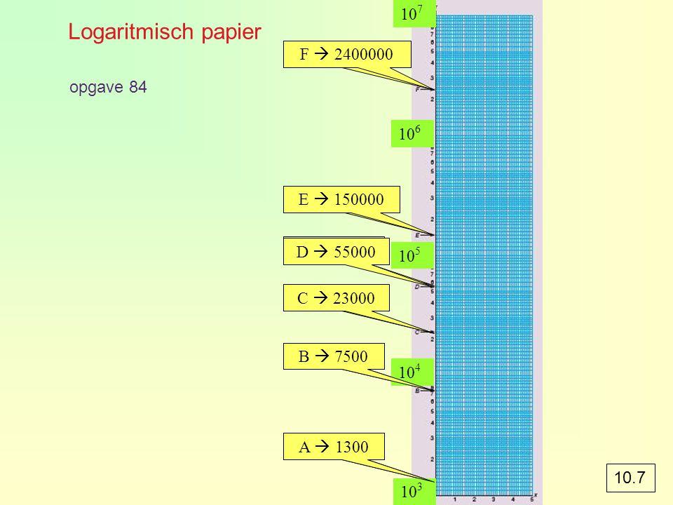 Logaritmisch papier A  1,3 B  7,5 C  23 D  55 E  150 F  2400 10 3 10 4 10 5 10 6 10 7 opgave 84 A  1300 B  7500 C  23000 F  2400000 D  5500