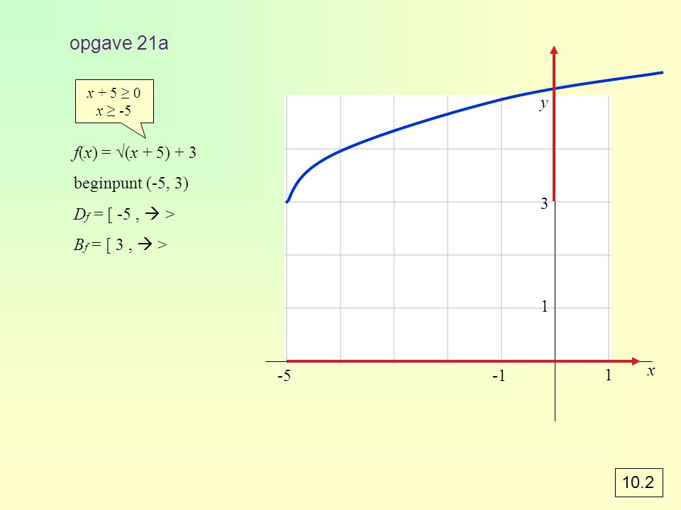 a)Teken de grafiek van f(x) = verticale asymptoot : 4x – 1 = 0 x = ¼ voer in y 1 = log(4x-1)/log(3) b)f(x) ≤ 2 3 log(4x – 1) = 2 4x – 1 = 3 2 4x = 10 x = 2½ ¼ < x ≤ 2½ voorbeeld 2 0234 1 1 2 3 4 x -2 ∙ ∙ ∙ ∙ 2,52,21,8 1 3 log(4x - 1) 432 1x x = ¼ y = 2 2½2½ ∙ 10.5