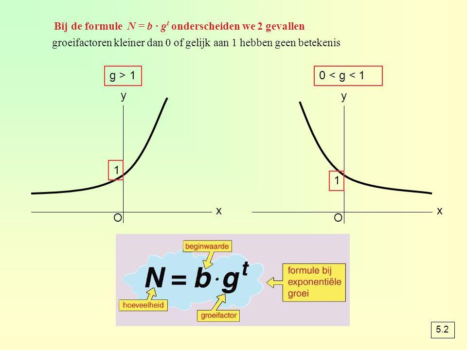 Bij de formule N = b · g t onderscheiden we 2 gevallen groeifactoren kleiner dan 0 of gelijk aan 1 hebben geen betekenis O x y O x y g > 10 < g < 1 1