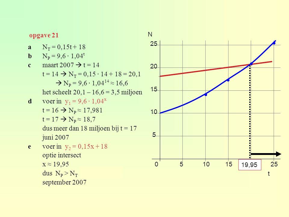 opgave 21 aN T = 0,15t + 18 bN P = 9,6 · 1,04 t cmaart 2007  t = 14 t = 14  N T = 0,15 · 14 + 18 = 20,1  N P = 9,6 · 1,04 14 ≈ 16,6 het scheelt 20,