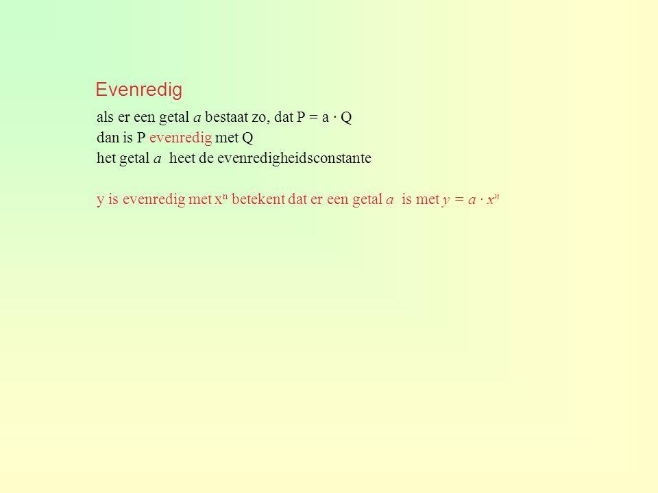 als er een getal a bestaat zo, dat P = a · Q dan is P evenredig met Q het getal a heet de evenredigheidsconstante y is evenredig met x n betekent dat