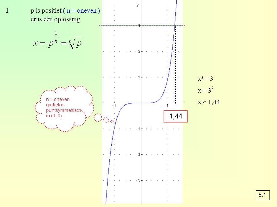 1p is positief ( n = oneven ) er is één oplossing x³ = 3 x = 3  x ≈ 1,44 1,44 n = oneven grafiek is puntsymmetrisch in (0, 0) 5.1