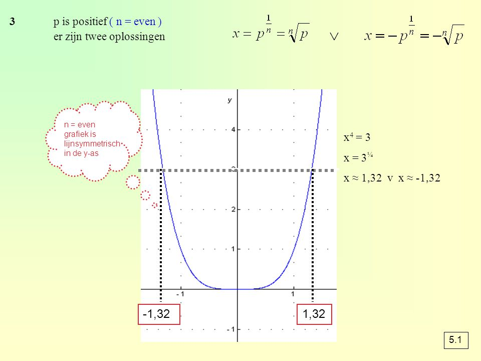 x 4 = -3 x = -3 ¼ Er is geen oplossing 4p is negatief ( n = even ) er zijn geen oplossingen 5.1