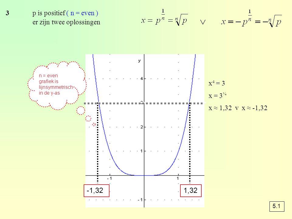 x 4 = 3 x = 3 ¼ x ≈ 1,32 v x ≈ -1,32 -1,321,32 3p is positief ( n = even ) er zijn twee oplossingen n = even grafiek is lijnsymmetrisch in de y-as 5.1
