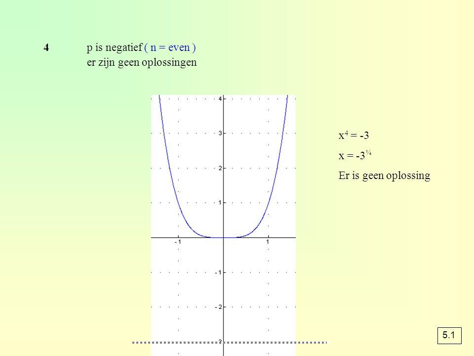 Rekenregels van machten bij delen trek je de exponenten van elkaar af bij macht van een macht vermenigvuldig je de exponenten bij de macht van een product krijg je een product van machten a 4 = a · a · a · a a 2 · a 3 = a · a · a · a · a = a 5 = = a 2 (a 2 ) 3 = a 2 · a 2 · a 2 = a 6 (ab) 3 = ab · ab · ab = a 3 b 3 a 5 a · a · a · a · a a 3 a · a · a bij vermenigvuldigen de exponenten optellen 5.3