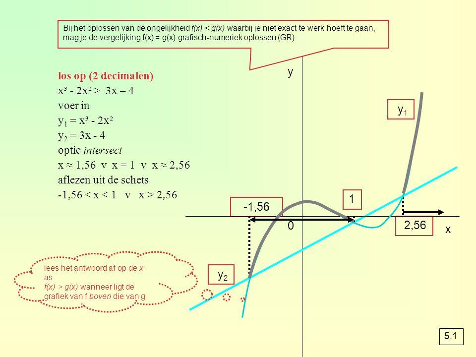 Bij het oplossen van de ongelijkheid f(x) < g(x) waarbij je niet exact te werk hoeft te gaan, mag je de vergelijking f(x) = g(x) grafisch-numeriek opl