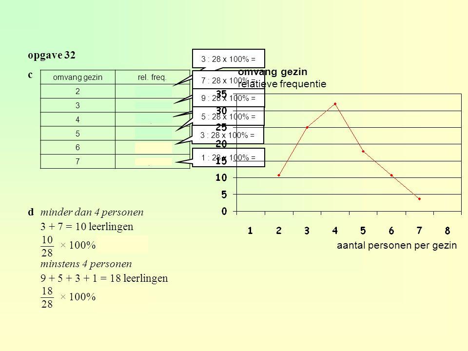 opgave 32 omvang gezinrel. freq. 210,7% 325% 432,1% 517,9% 610,7% 73,6% c 3 : 28 x 100% = 7 : 28 x 100% = 9 : 28 x 100% = 5 : 28 x 100% = 3 : 28 x 100