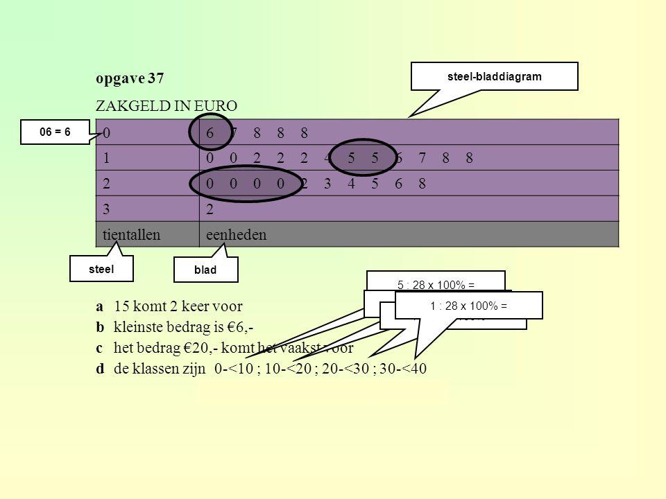 opgave 37 06 7 8 8 8 10 0 2 2 2 4 5 5 6 7 8 8 20 0 0 0 2 3 4 5 6 8 32 tientalleneenheden ZAKGELD IN EURO steel-bladdiagram steel blad a15 komt 2 keer