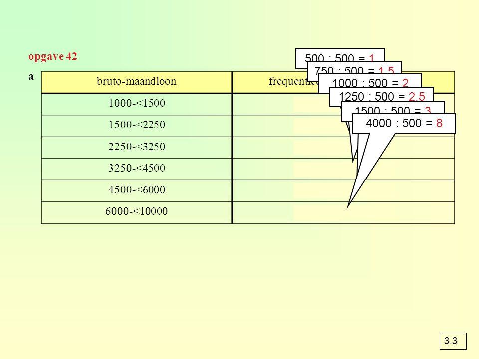 opgave 42 bruto-maandloonfrequentiedichtheid per 500 euro 1000-<150060 : 1 = 60 1500-<2250150 : 1,5 = 100 2250-<3250180 : 2 = 90 3250-<4500200 : 2,5 =