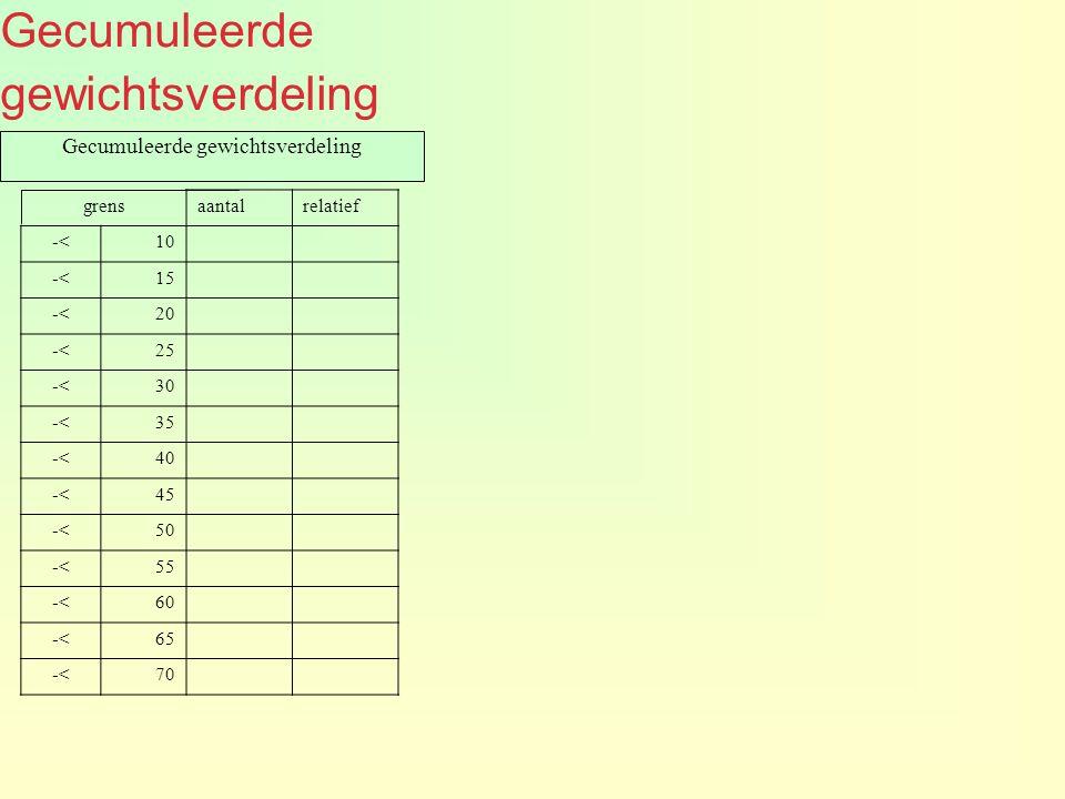 Gecumuleerde gewichtsverdeling grensaantalrelatief -<10 -<15 -<20 -<25 -<30 -<35 -<40 -<45 -<50 -<55 -<60 -<65 -<70 Gecumuleerde gewichtsverdeling