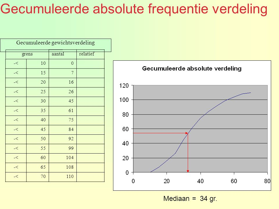 grensaantalrelatief -<100 -<157 -<2016 -<2526 -<3045 -<3561 -<4075 -<4584 -<5092 -<5599 -<60104 -<65108 -<70110 Mediaan = 34 gr. Gecumuleerde absolute