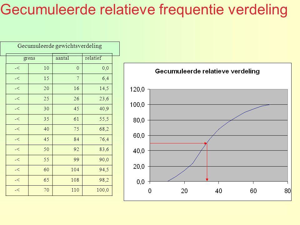 Gecumuleerde gewichtsverdeling grensaantalrelatief -<1000,0 -<1576,4 -<201614,5 -<252623,6 -<304540,9 -<356155,5 -<407568,2 -<458476,4 -<509283,6 -<55