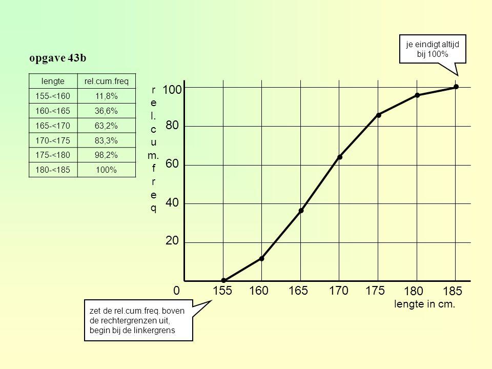 opgave 43b 0 20 40 60 80 100 lengterel.cum.freq 155-<16011,8% 160-<16536,6% 165-<17063,2% 170-<17583,3% 175-<18098,2% 180-<185100% r e l. c u m. f r e
