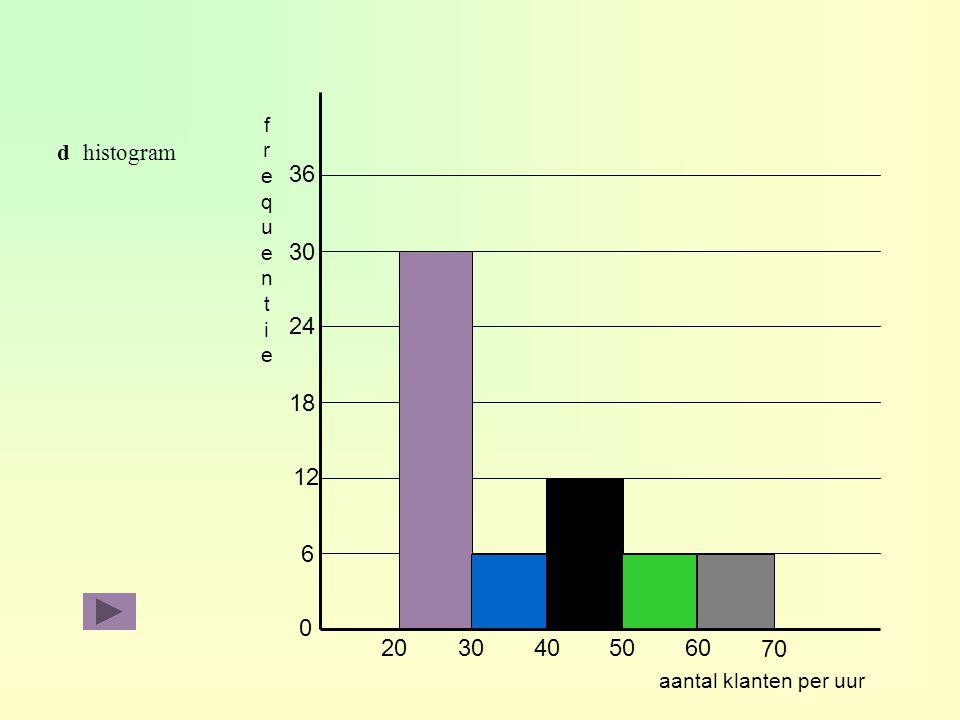 0 2030405060 6 12 18 24 30 70 36 frequentiefrequentie aantal klanten per uur dhistogram