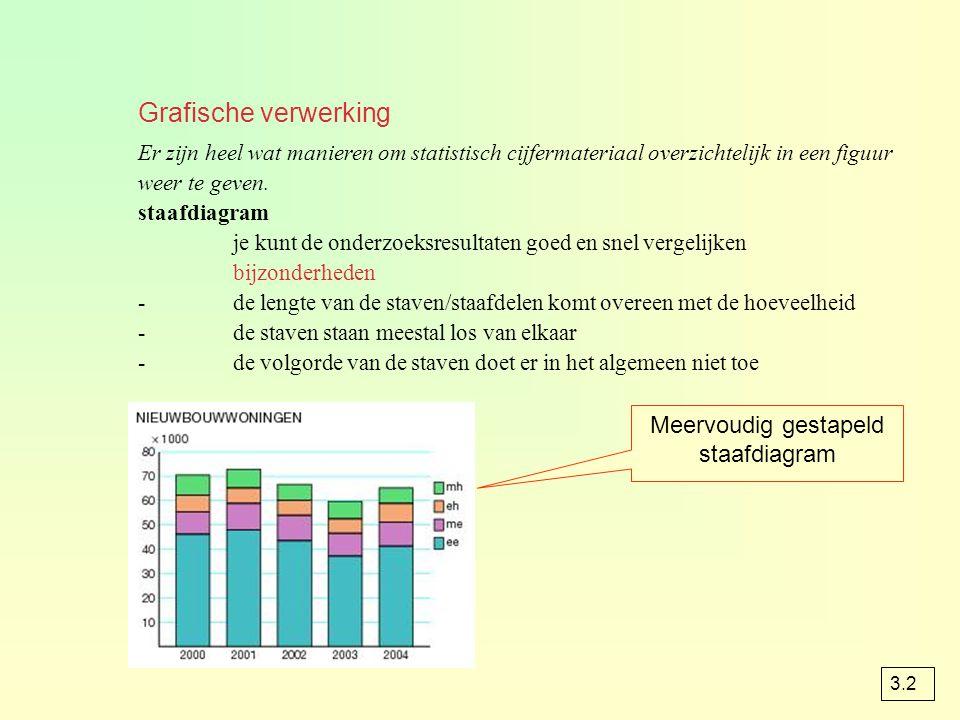 Grafische verwerking Er zijn heel wat manieren om statistisch cijfermateriaal overzichtelijk in een figuur weer te geven. staafdiagram je kunt de onde