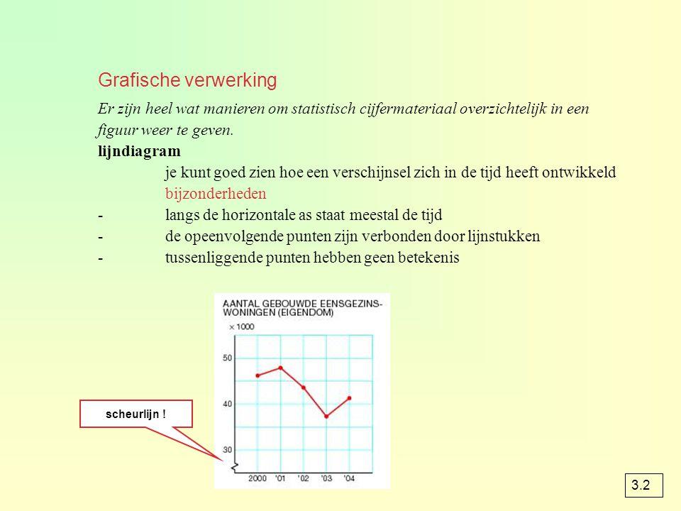 Grafische verwerking Er zijn heel wat manieren om statistisch cijfermateriaal overzichtelijk in een figuur weer te geven. lijndiagram je kunt goed zie