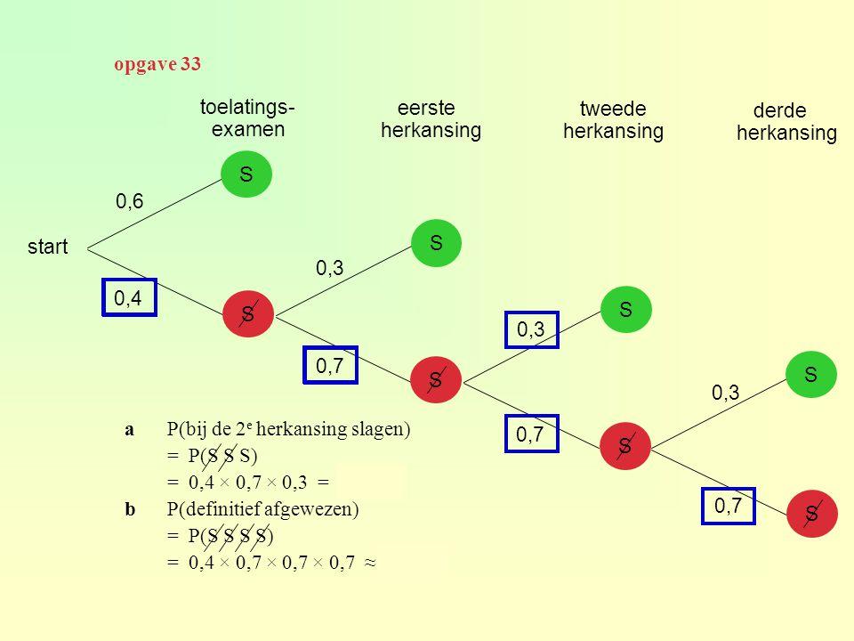 start S S S S S S S S toelatings- examen eerste herkansing tweede herkansing derde herkansing 0,6 0,4 0,3 0,7 aP(bij de 2 e herkansing slagen) = P(S S