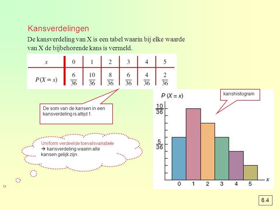 De kansverdeling van X is een tabel waarin bij elke waarde van X de bijbehorende kans is vermeld. De som van de kansen in een kansverdeling is altijd